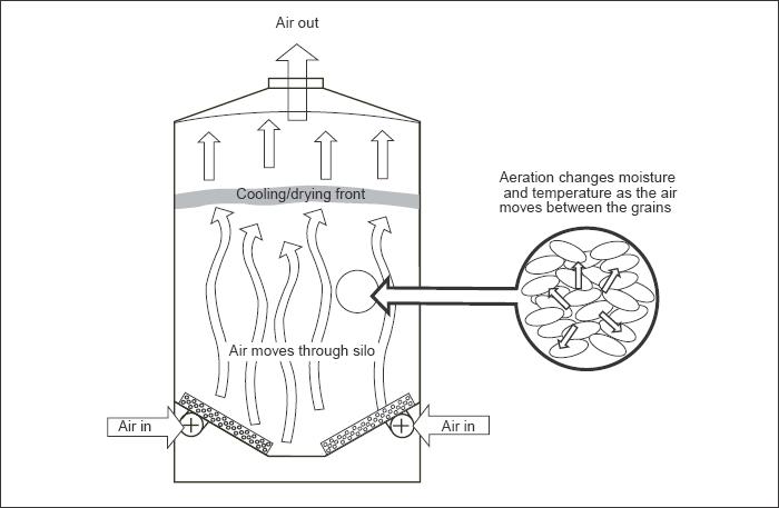 Fig. 26.1 Aeration Process