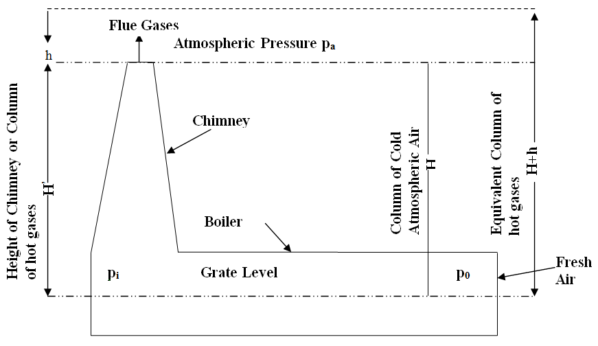 Thermodynamics: Lesson 29. NATURAL DRAUGHT