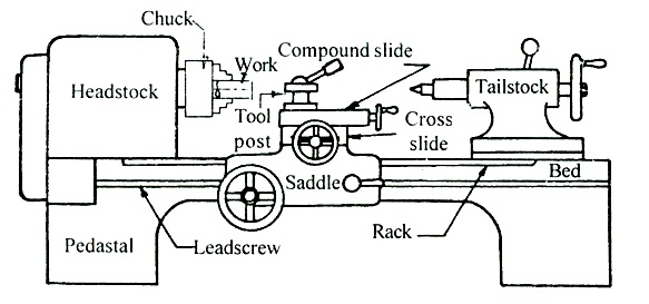 Wood Turning Lathe Machine Diagram