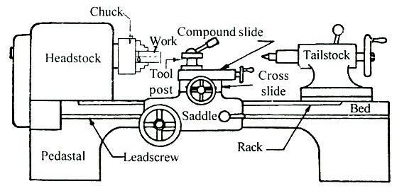 workshop practice  lesson 10  introduction to lathe machine