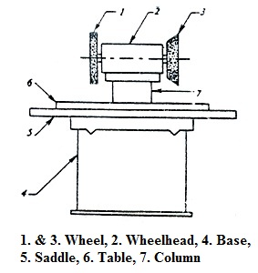 Workshop practice lesson 12 introduction to milling and grinding 124 block diagram of a tool and cutter grinder ccuart Image collections