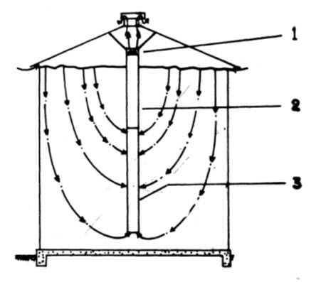 Central ventilationaeration system in vertical silo1