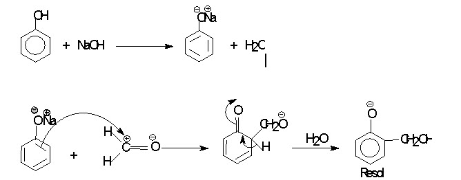 EC: Lesson 29  Polymer : Classification and Its use