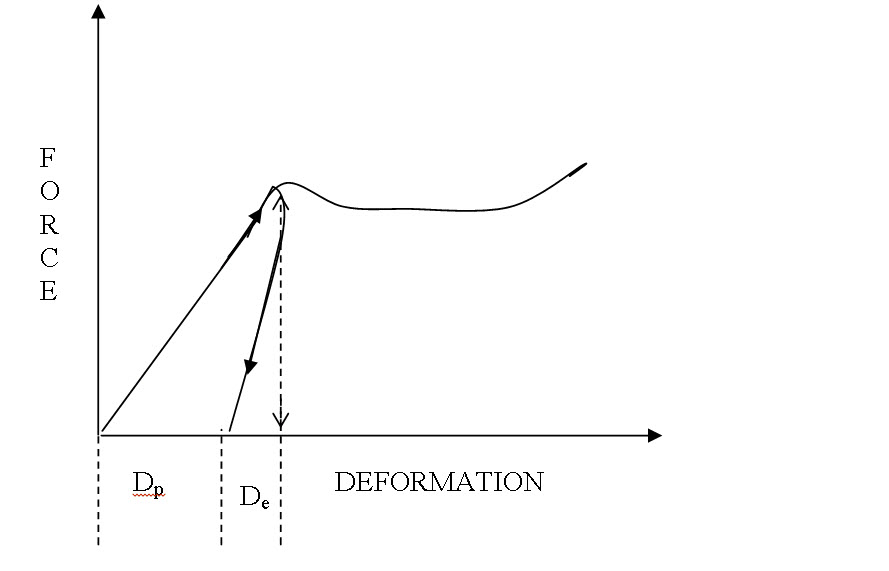 Degree of elasticity from a loading-unloading curve