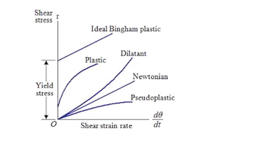 shear strain rate_lesson_10