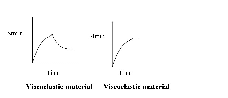 viscoelasticmaterial_lesson_10