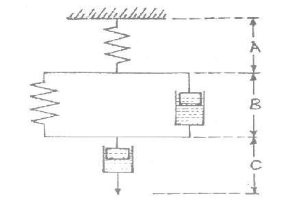 4-Element model (Burgers model)_lesson_11