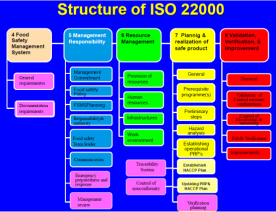 EPBM&F: Lesson 31  Food Safety Management System-Iso 22000:2005