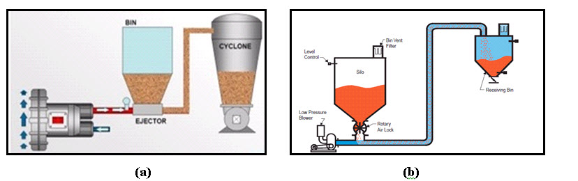 Crop Process Engineering: Lesson 32 Screw Conveyor