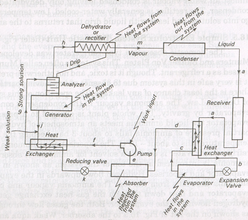dairy and food engineering  lesson 31  refrigeration systems