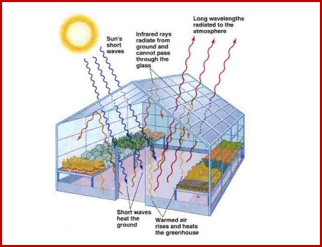 Design and Maintenance of Green House: Lesson 13 Solar ... on death in houses, ventilation in houses, gases in houses, laser in houses, smoking in houses, space in houses, gas in houses, temperature in houses, technology in houses, mercury in houses, water in houses,