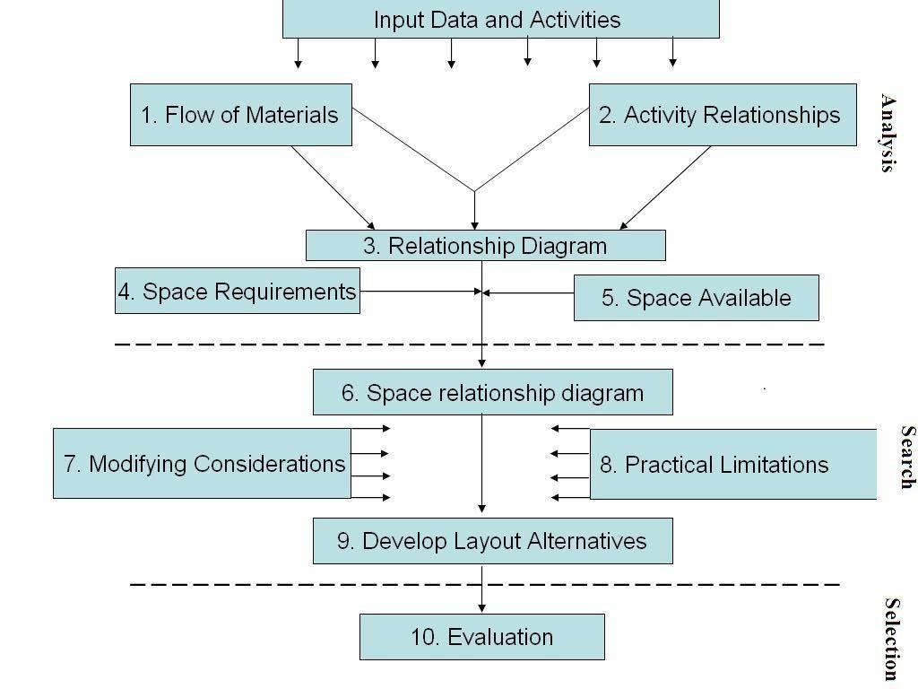 Food Processing Plant Design & Layout: Lesson 8. Layout Design Procedure