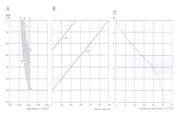 Drainage Engg : Lesson 5 Investigation of Drainage Design Parameters
