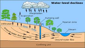 Groundwater, Wells and Pumps