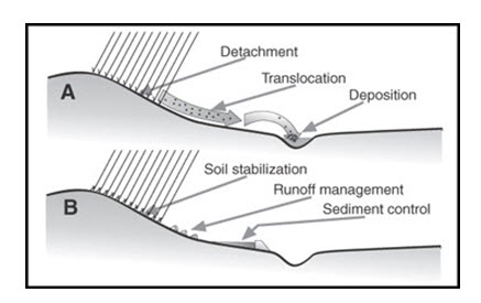 Gulley Ravine Control Structures Lesson 3 Soil Erosion