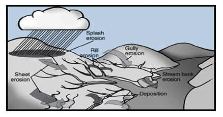 Gulley ravine control structures lesson 3 soil erosion water erosion source httpextensionmissouripg1509 ccuart Image collections