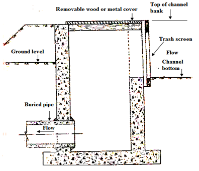 Irrigation Engineering: LESSON 15 Underground Pipeline Systems