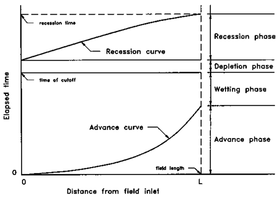Irrigation Engineering: LESSON 29 Surface Irrigation