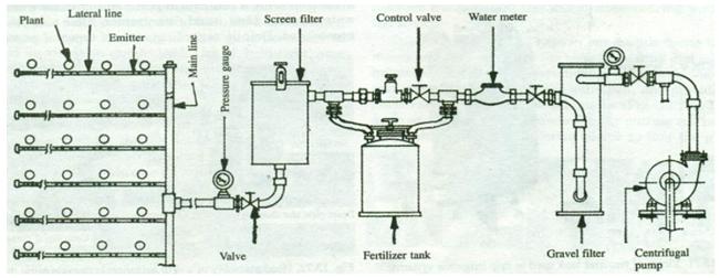 Irrigation engineering lesson description of drip