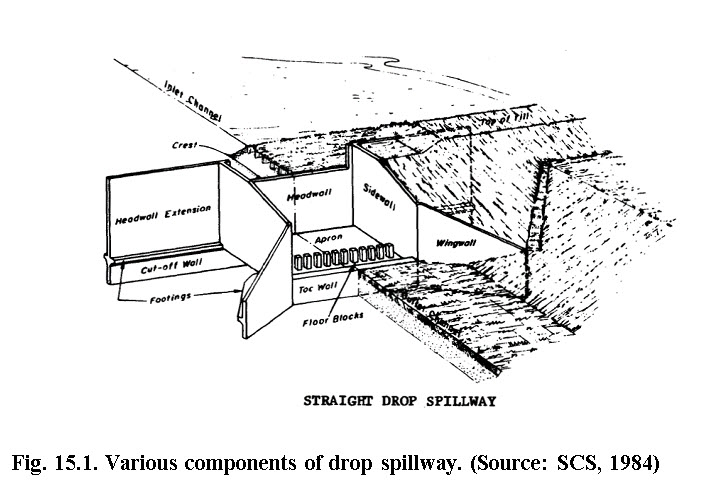 soil water conservation structures lesson 15 drop spillway