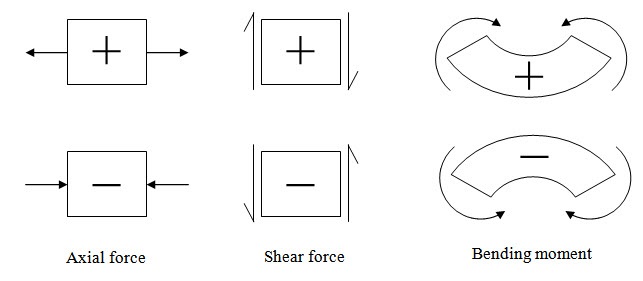 Strength Of Material  Lesson 2  Axial Force  Shear Force