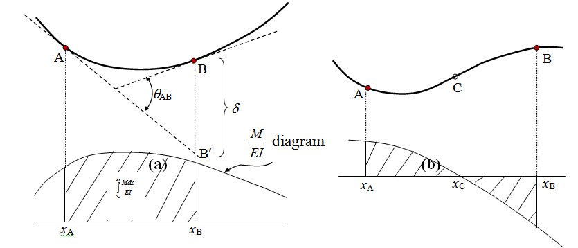 Module 1 Lesson 5 Fig.5.1