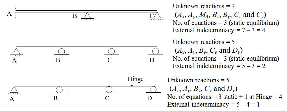 Module 2 Lesson 7 Fig.7.2