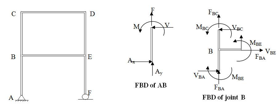 Module 2 Lesson 7 Fig.7.3