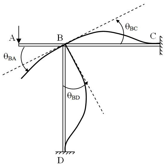 Module 2 Lesson 8 Fig.8.2