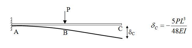 Module 2 Lesson 8 Fig.8.6