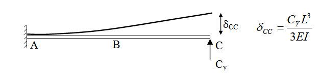 Module 2 Lesson 8 Fig.8.7