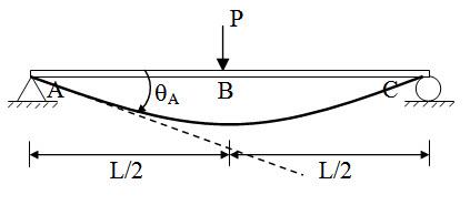 Module 2 Lesson 8 Fig.8.8
