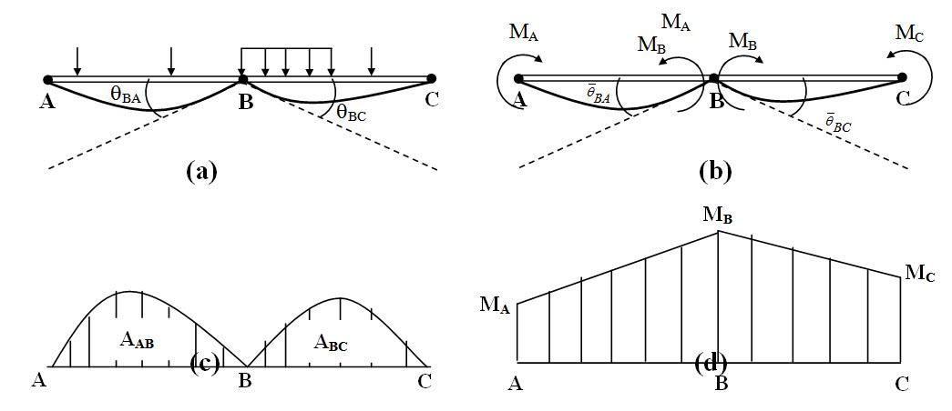 Module 2 Lesson 9 Fig.9.3