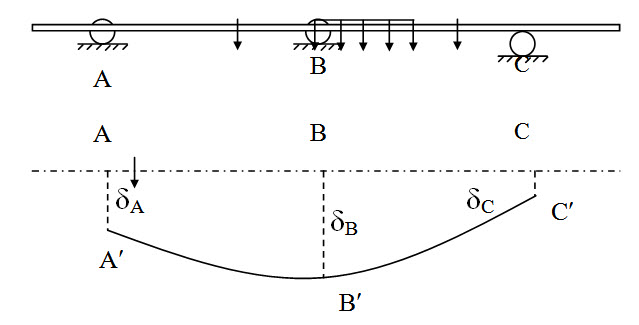 Module 2 Lesson 9 Fig.9.4