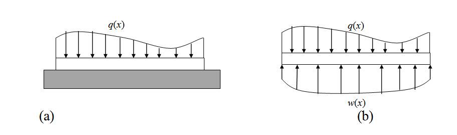 Module 2 Lesson 10 Fig.10.2