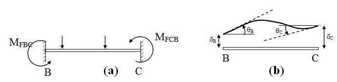 Module 2 Lesson 11 Fig.11.4