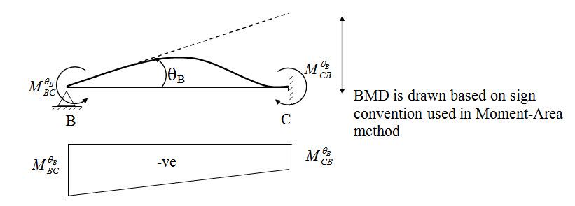 Module 2 Lesson 11 Fig.11.5