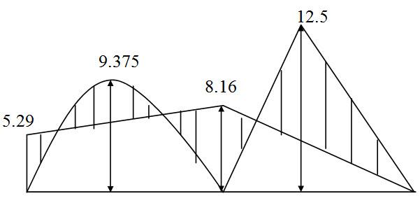 Module 2 Lesson 12 Fig.12.2
