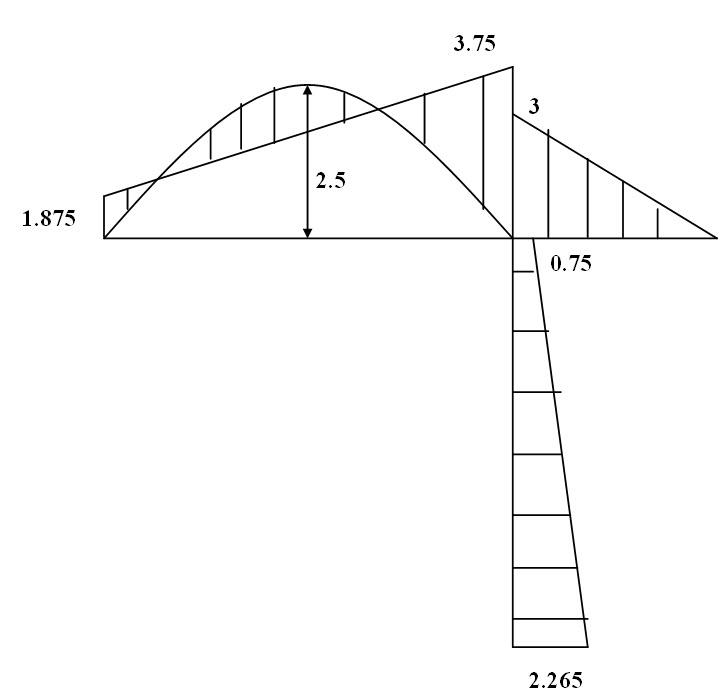 Module 2 Lesson 13 Fig.13.5