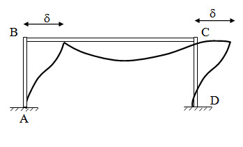 Module 2 Lesson 14 Fig.14.2