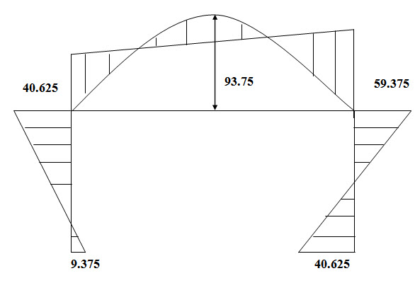 Module 2 Lesson 14 Fig.14.4