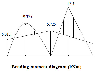 Module 2 Lesson 16 Bending moment diagram