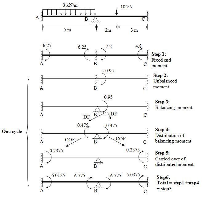 Module 2 Lesson 16 Fig.16.1