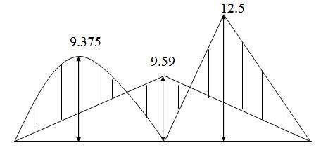 Module 2 Lesson 17 Fig.17.4