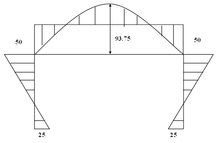 Module 2 Lesson 18 Fig.18.2