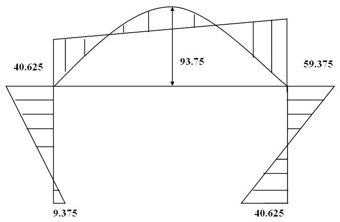 Module 2 Lesson 19 Fig.19.4