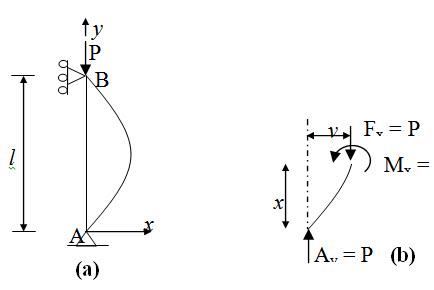 Module 3 Lesson 22 Fig.22.2