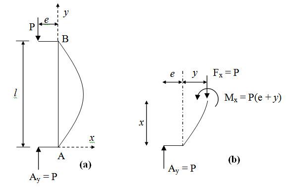 Module 3 Lesson 23 Fig.23.1