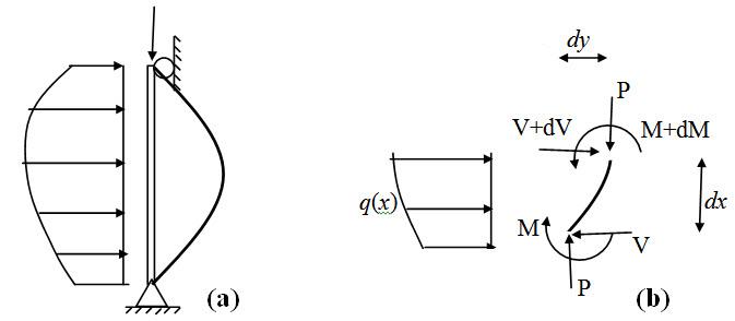 Module 3 Lesson 24 Fig.24.2