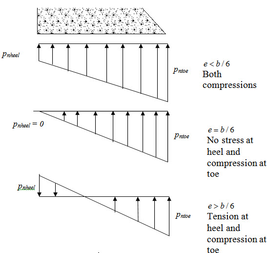 Module 5 Lesson 31 Fig.31.2